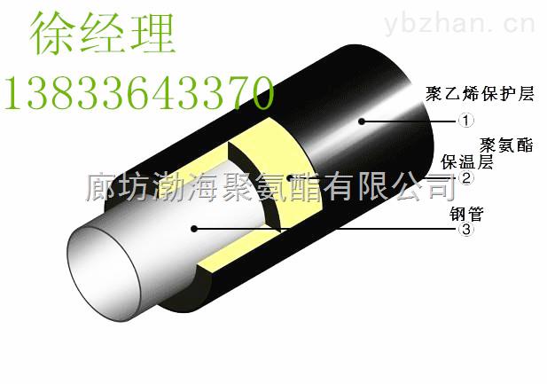 销售聚氨酯复合玻璃钢缠绕管,暖气管道保温施工