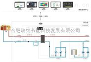 瑞纳自动化控制系统