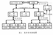 最专业的远程自动抄表系统——徐州润物科技