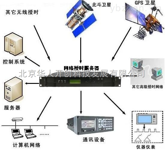 自动校时钟_网络时间同步显示系统