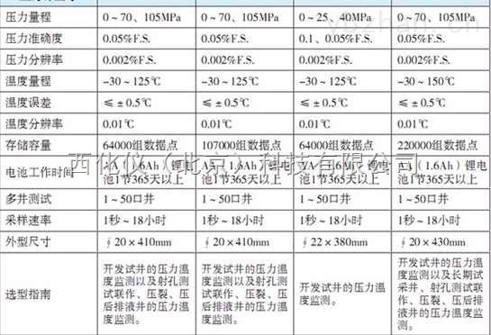 電子貯存式壓力計 型號:WSDQ-SEI-2150MA 庫號:M403192