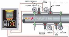 夾裝式氣體超聲波流量計DigitalFlow™ CTF878