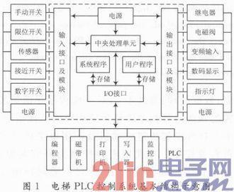 基于plc的电梯控制系统的设计与研究图片
