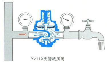 家用自来水减压阀安装示意图