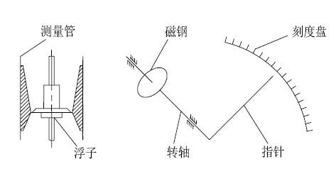 浮子位置的变化来完成流量的指示和信号的远传输出的