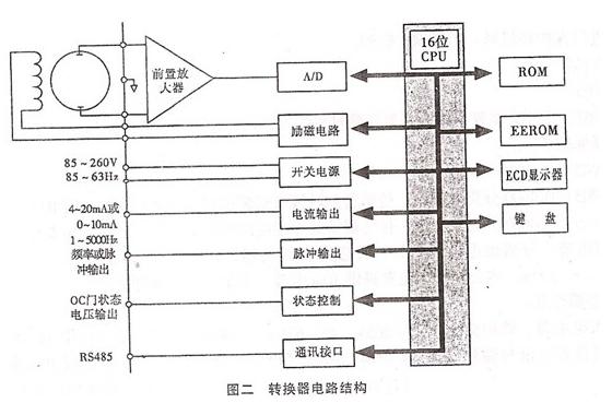 电路结构 机封冷却水流量计转换器一方面向电磁流量传感器励磁线圈