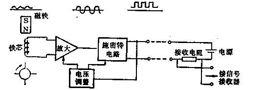 涡轮流量计的作业原理