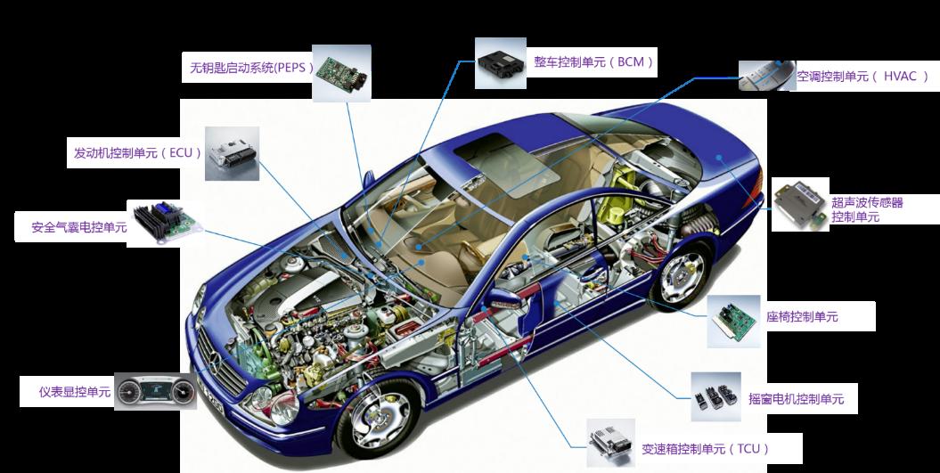 汽车控制器单元,如发动机控制器ecu,变速箱控制器tcu,整车控制器bcm等