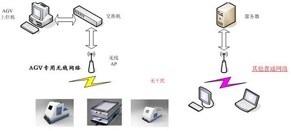 而agv调度控制系统完全 依靠无线网络完成对agv的交通管理功能,如果