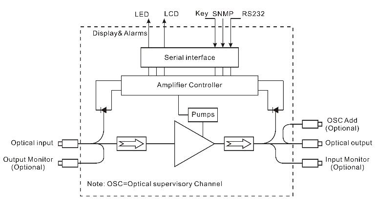 特种光纤放大器_电子元器件