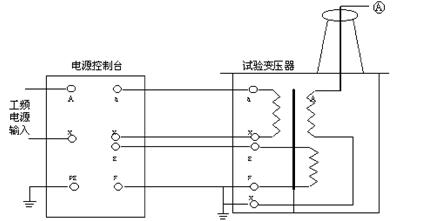 根据电磁感应原理,在试验变压器高压绕组可获得试验所需的高电压.