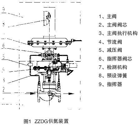 泵阀仪表 阀门仪表 调节阀 上海经瑞流体控制有限公司 > jrzzdq 氮封