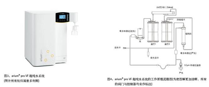 除此之外,arium®proVF超纯水系统有一个内置的作为切向流过滤器使用的超滤模块。该过滤器中整合的超滤膜可截留胶体、微生物、内毒素、RNA以及DNA等。出水端口安装有一个0.2µm的终端过滤器,用以去除超纯水生产后分配过程中的微粒和细菌。该设备生产纯水的工艺流程请参阅图4。      材料与方法      种子样品来源于六倍体毛茛属植物,在自由授粉的条件下进行挑选收集。种子个体在塑料有盖培养皿内用300µl的提取缓冲液(CyStainUVPreciseP,Pa