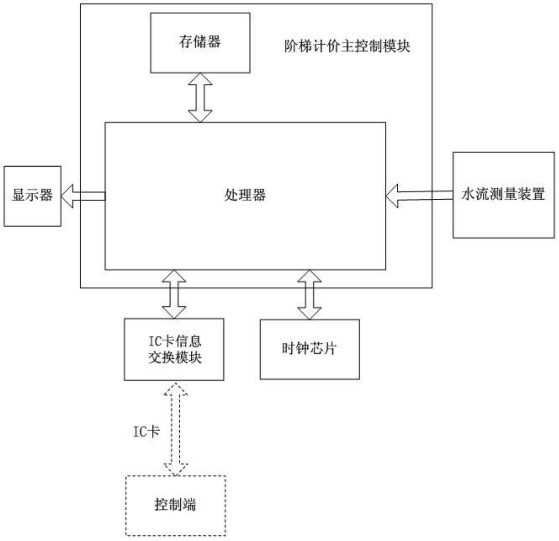 【仪表最新专利】ic卡智能水表阶梯计价系统